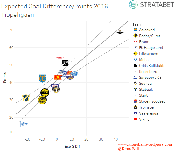 Norway xG:Points