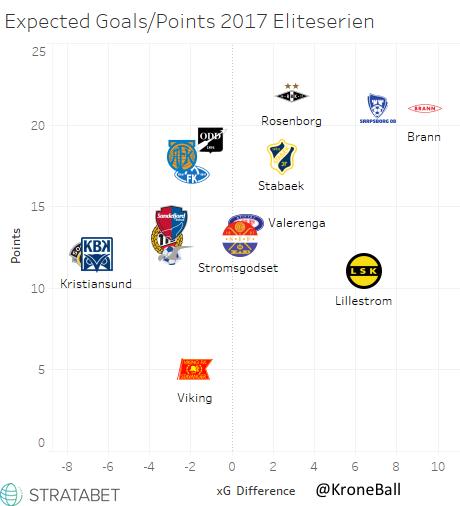 Eliteserien xG_Points