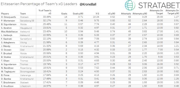Team xG Percentage Table