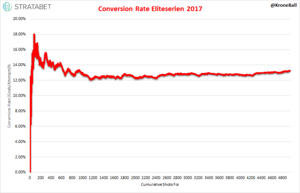Eliteserien 2017 Conversion Rate