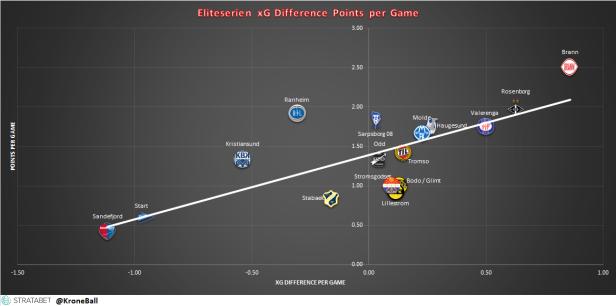 Eliteserien xG Diff Points
