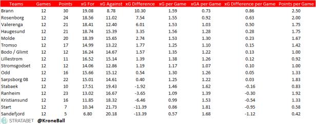 Eliteserien xG Table