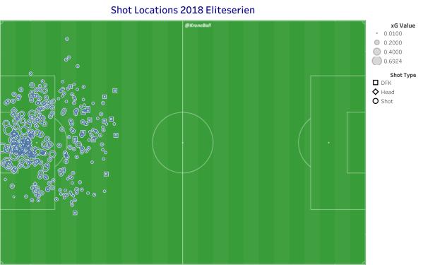 Eliteserien Shot Map