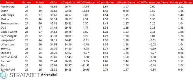 Eliteserien xG Table.png