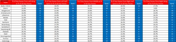 % of Key Passes Eliteserien