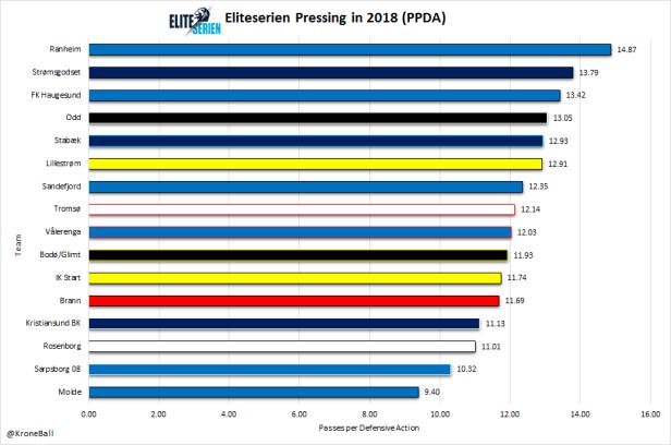 Eliteserien PPDA 2018.png